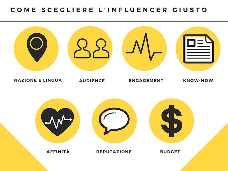 come-scegliere-influencer-giusto